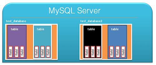 https://www.webchin.org/v3-images/babet/mysql-penase-u-bekarhenan/mysql-database-structure.png